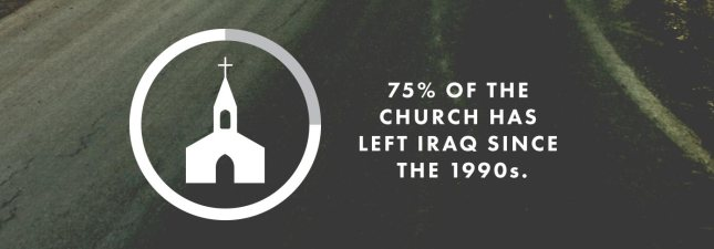 75% of the church in Iraq have left since the 1990s.